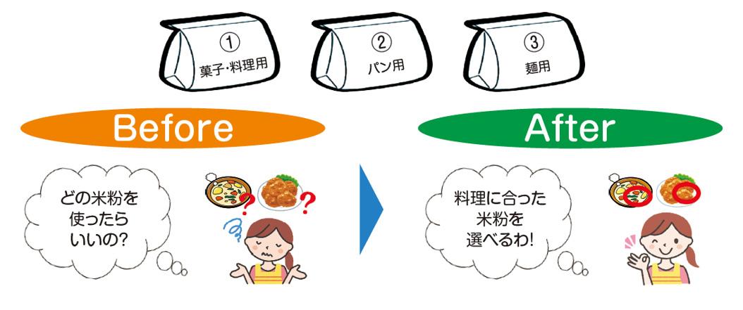 米粉用途別基準イメージ1